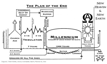 Plan of the End