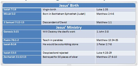 Prophecies 1
