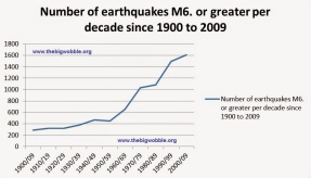 Image result for earthquakes graph by decade
